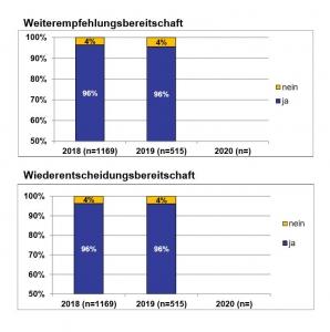 Diagramm über Kundenzufriedenheit vom TÜV Nord