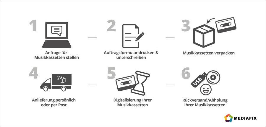 Ablaufgrafik zur Musikkassetten-Digitalisierung bei MEDIAFIX